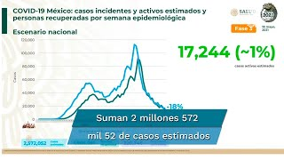 Al corte de este martes 18 de mayo, México acumuló 220 mil 746 muertes por Covid-19, esto es, 257 fallecimientos más que el día anterior, informaron autoridades sanitarias durante la conferencia vespertina sobre coronavirus en el país