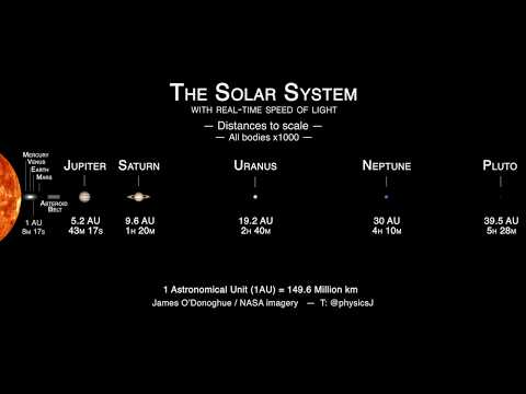 Solar system distances to scale with real-time speed of light!
