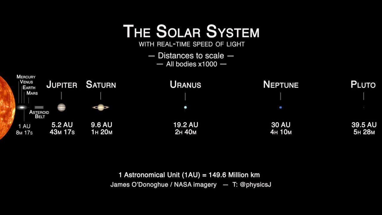 solar system real time - photo #31