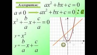 Презентация Графический способ решения уравнений