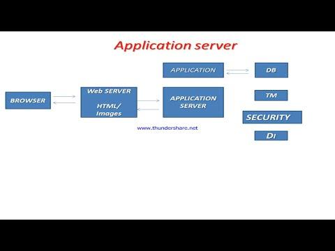 application server tutorial Web Server  vs Application Server VS Web Container in hindi)