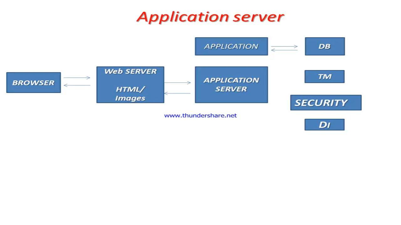 03. Weblogic administration tutorial weblogic server basic.