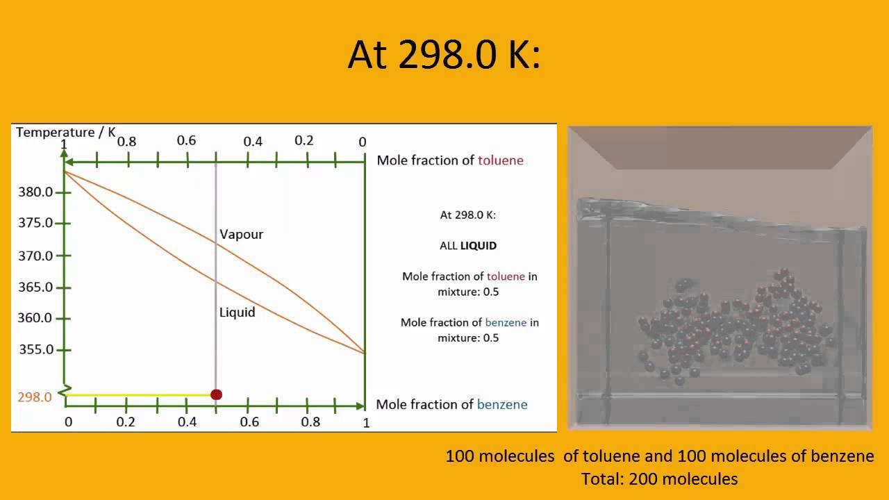 binary boiling point diagram of a liquid liquid mixture [ 1280 x 720 Pixel ]