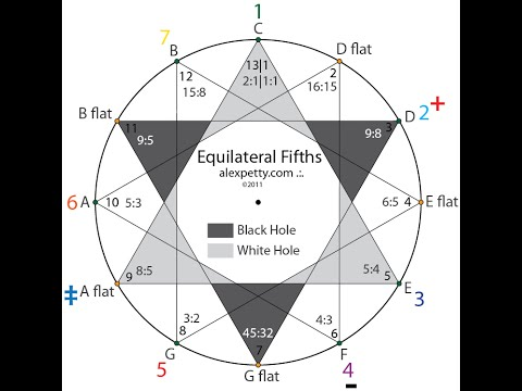 Sacred Arithmetic 3   The Music Resonnance Explained