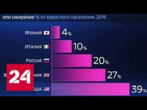 Россия в цифрах. Сколько россиян страдают от избыточного веса – Россия 24