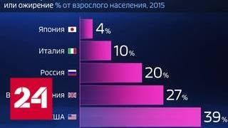 Смотреть видео Россия в цифрах. Сколько россиян страдают от избыточного веса - Россия 24 онлайн
