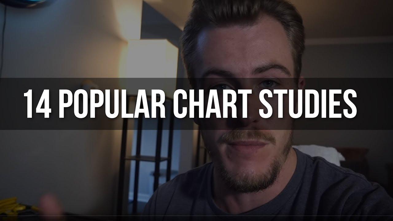 14 Chart Studies for Day Trading (RSI, VWAP, EMA, MACD   )