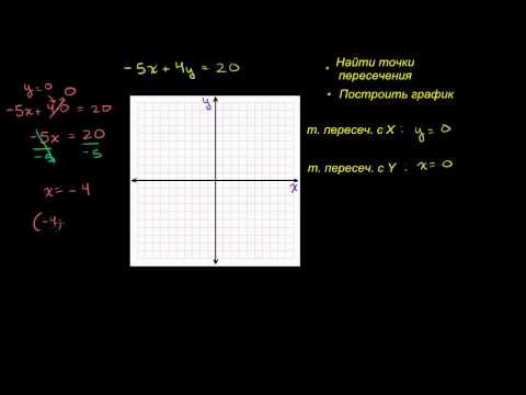 Точки пересечения прямой с осями  координат X и Y