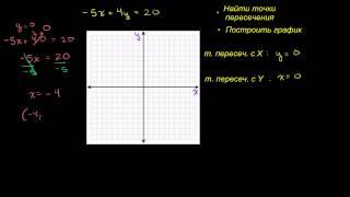 точки пересечения прямой с осями координат X и Y  Часть 2