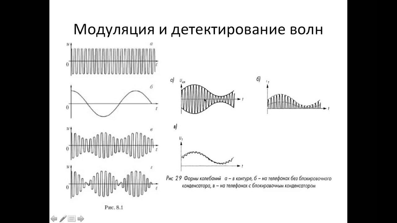 Принципы радиосвязи 11 кл