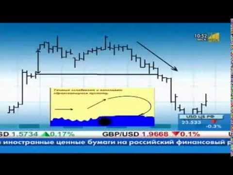 ГЭПы форекс- стратегия торговли на форекс по гэпам