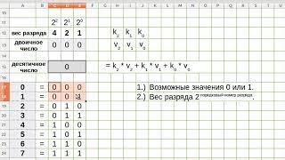Двоичная система счисления.