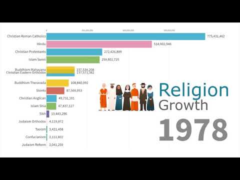 World's Largest Religion Groups by Population 1945 – 2019