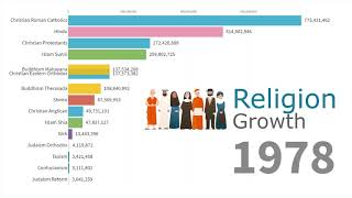 world-39-s-largest-religion-groups-by-population-1945-2019