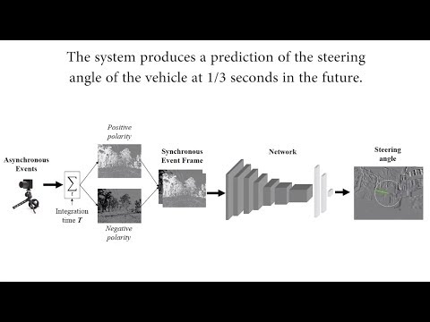 Event-based Vision meets Deep Learning on Steering Prediction for  Self-driving Cars (CVPR'18)