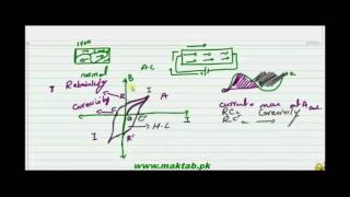 FSc Physics Book2, CH 17, LEC 8: Hysteresis loop