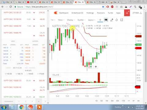 Live Nifty 10400 buying at 149