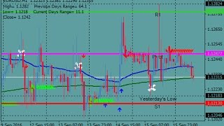 Fibo Pivots Forex Scalping Strategy  - How To Trade Using Forex Strategies