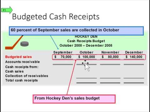 preparing budgeted cash receipts youtube