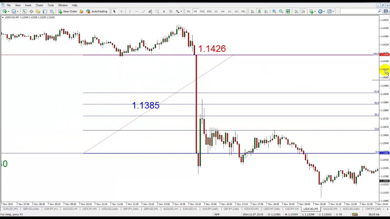 How to trade forex news events
