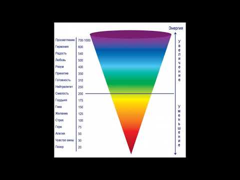 Уровни вибрации души