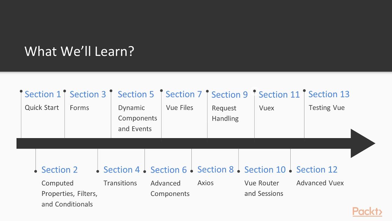 Vue js 2 Recipes : The Course Overview | packtpub com