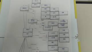 ラクトレ㊙学習法‥マグネット学習法(ラクトレ建築資格スクール)