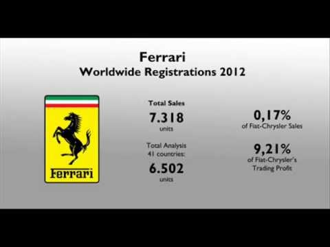 Fiat Group : 2012 Official Ferrari Sales Results