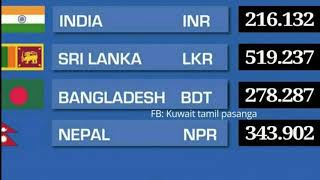 Kuwait dinar exchange rate sri lanka,nepal,bangladesh and india 04.04.2018