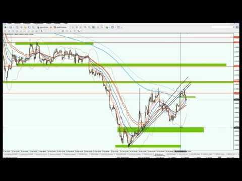 """""""EUR/USD Update- Clusterzone tangiert & Zwischentief bearish ausgehebelt"""""""