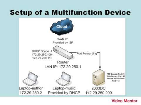 Basic Setup of a Multifunction Network Device/Router (archived)