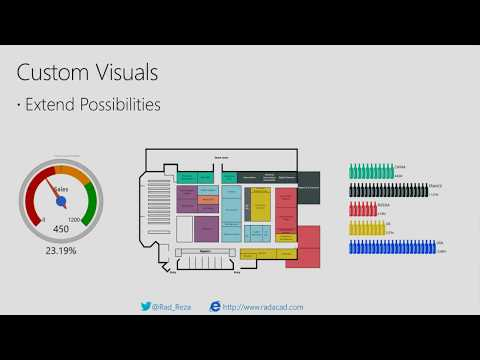 Take Power BI Visualization to the Next Level