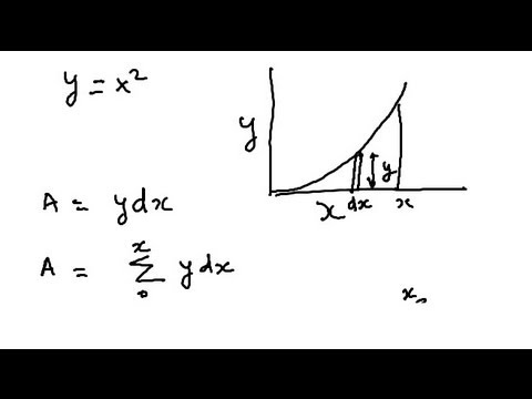 Calculus for dummies (Small Tutorial understanding what