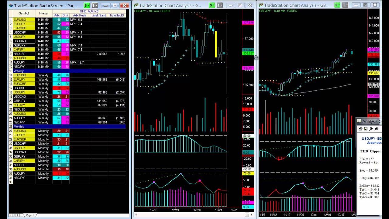 Forex Symbols | Forex Trading