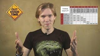 видео Что значит степень защиты IP?