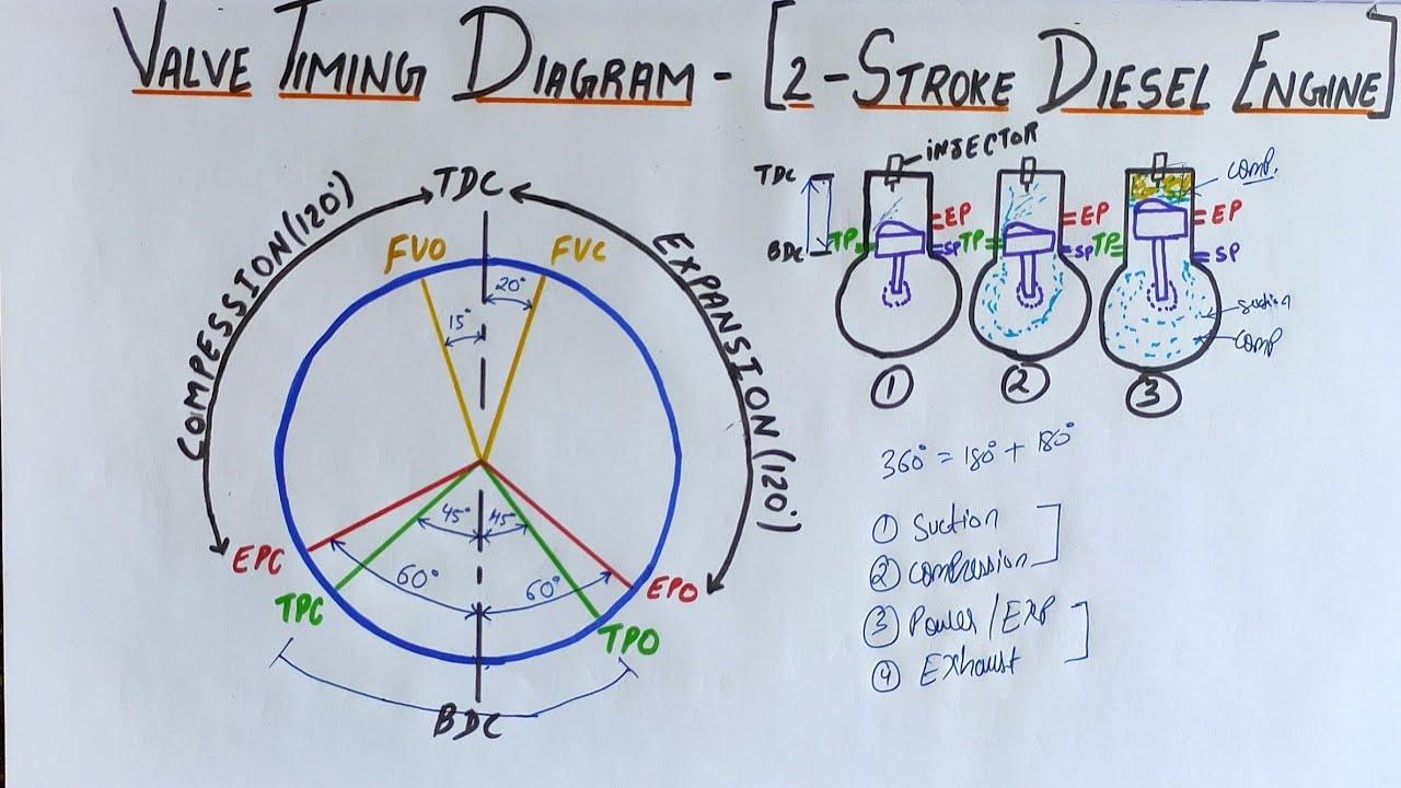 VALVE TIMING DIAGRAM | TWO STROKE DIESEL ENGINE - YouTube