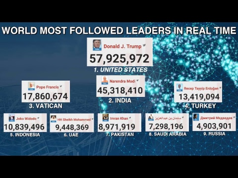 WORLD MOST FOLLOWED LEADER IN REAL TIME