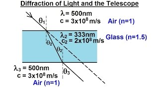 Astronomy - Ch. 6: Telescopes (2 of 21) Diffraction of Light and the Telescope