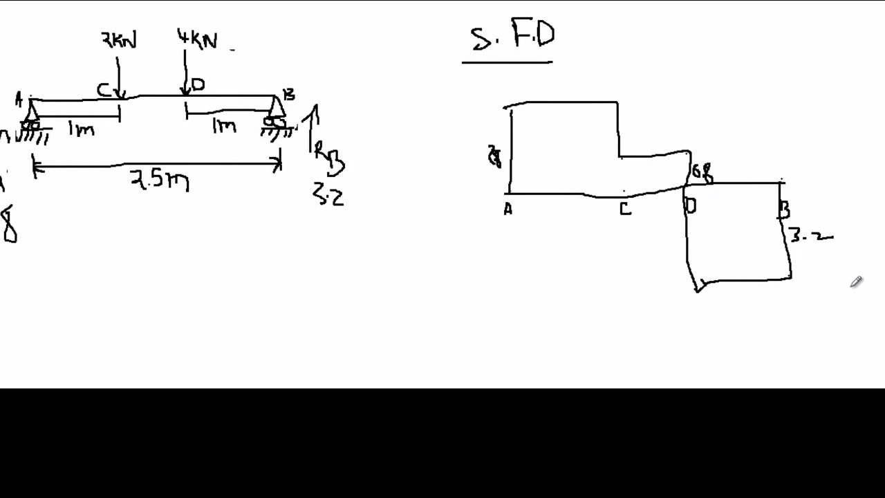 Bending       moment    and shear    force     YouTube