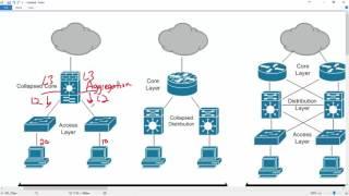 005 - ICND1 - 100 - 105 - IP Fundamentals - Network Architecture - Three Tier vs Collapsed Core