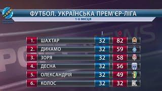 Турнирная таблица УПЛ новости УПЛ футбола в украине 2020 XSPORTNEWS