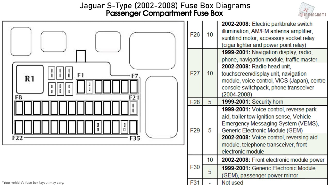 Jaguar S-type  2002-2008  Fuse Box Diagrams