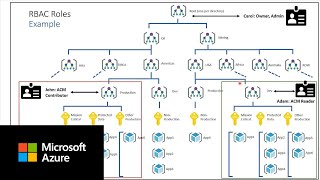 Controlling access to cost management data in Azure Cost Management | Part C