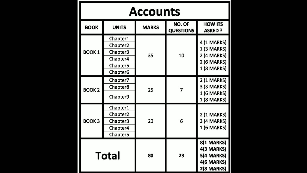 Blueprint of accounts other things class 12 accounts youtube blueprint of accounts other things class 12 accounts malvernweather Image collections