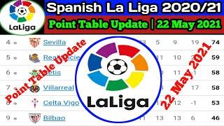 La Liga Point Table Update 22 May 2021   La Liga Point Table Standing   New La Liga Point Table News