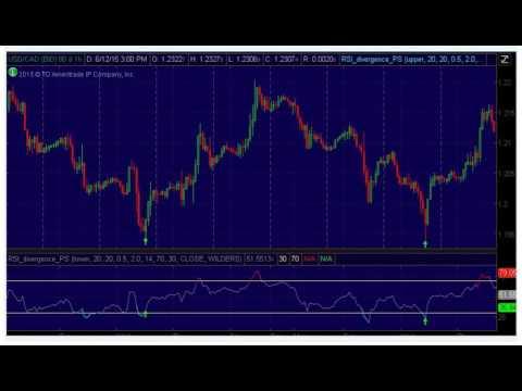 RSI Divergence Indicator for Thinkorswim tos
