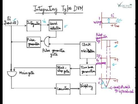 circuit block diagram integrating type dvm block diagram integrating type