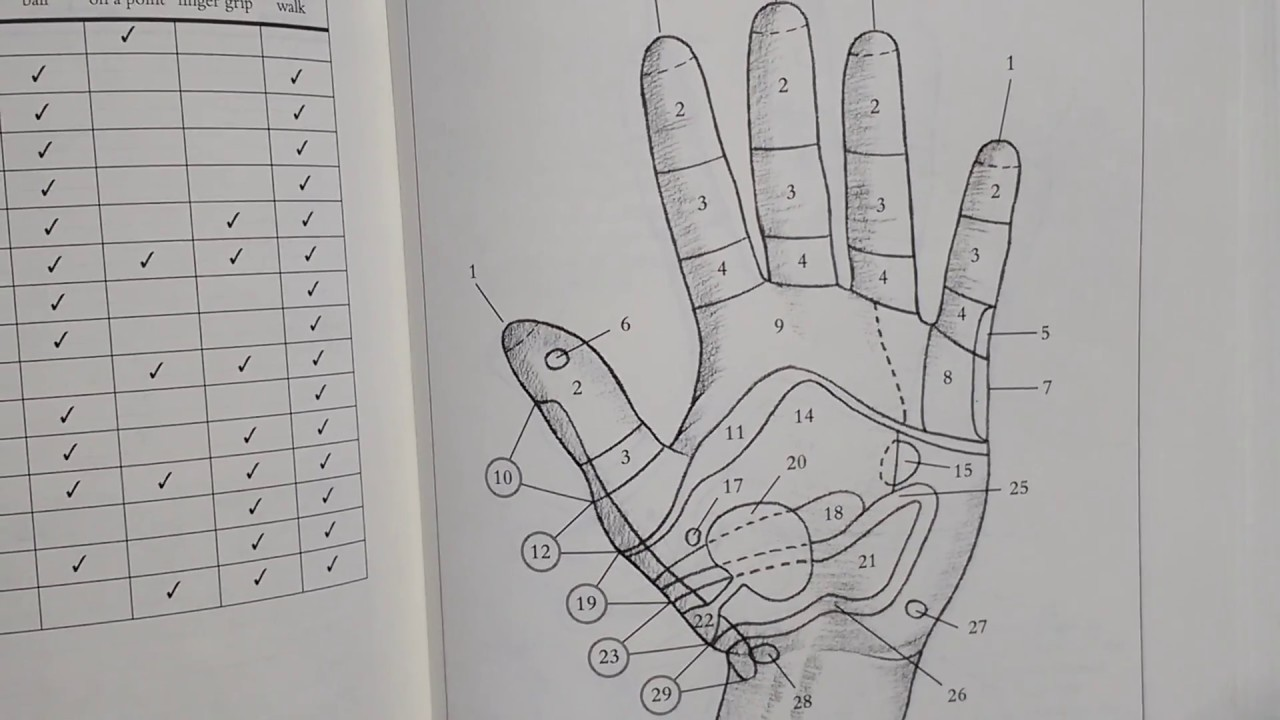 Body Pain Relief Pressure Points in the Hand
