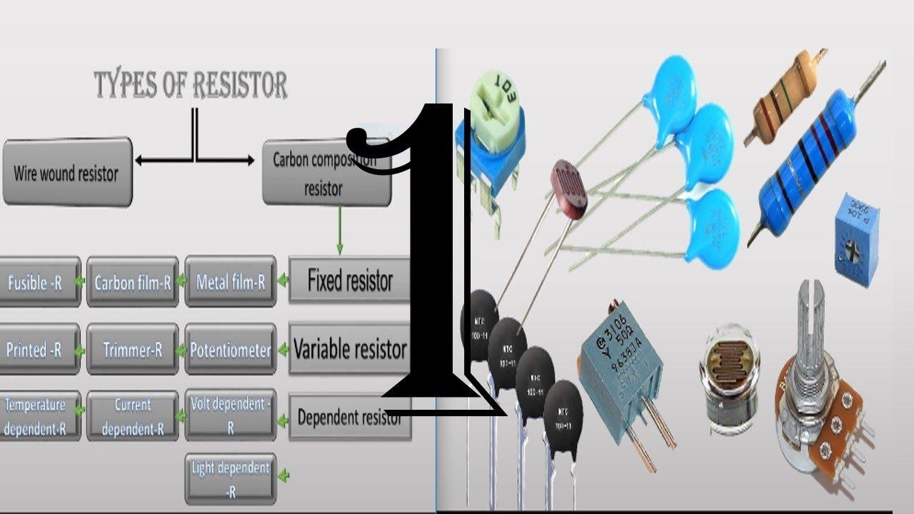 Basic electronics.types of Resistor {Parts 1} Hindi/Urdu - YouTube
