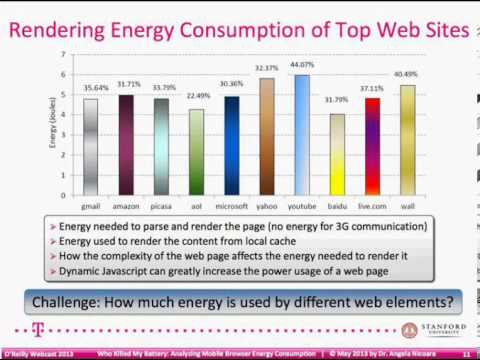 O'Reilly Webcast: Who Killed My Battery - Analyzing Mobile Browser Energy Consumption
